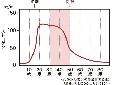 加齢に伴う女性ホルモン分泌量変化のグラフ